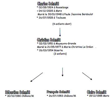 branche agnatique 3
