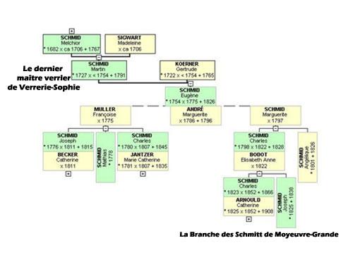 La Branche des Schmitt de Moyeuvre