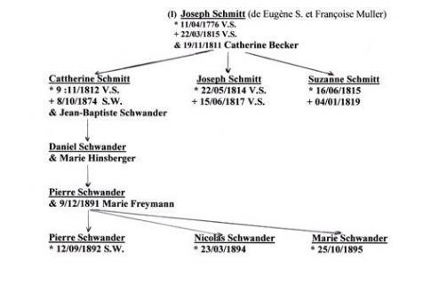 fiches-genealogiques-d-eugene-schmitt-1.jpg